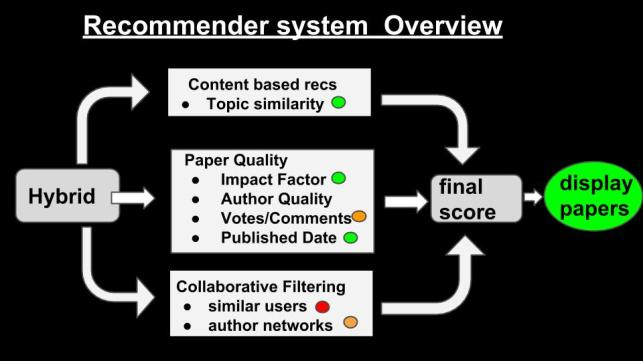 recommendation system overview