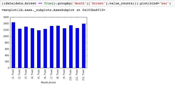 groupby multiindex | MyJourneyAsaDataScientist